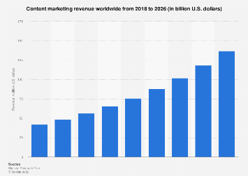 Content marketing revenue worldwide 2009-2019