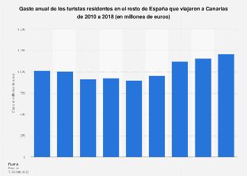 Gasto anual de los turistas nacionales que visitaron Canarias 2010-2016
