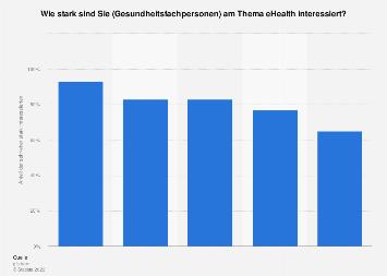 Umfrage unter Gesundheitsfachpersonen in der Schweiz zum Interesse an eHealth 2018
