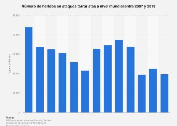 Los peores ataques terroristas de 2016, por número de muertes