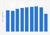 Valor de las ventas de Minit Spain España 2013-2018