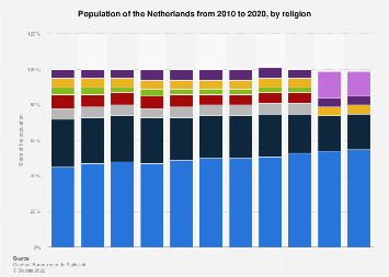 Population of the Netherlands 2010-2017, by religion
