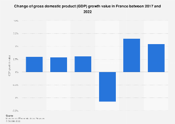 France: Gross domestic product (GDP) growth value 2014-2018