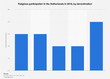 Religious participation in the Netherlands 2015, by denomination