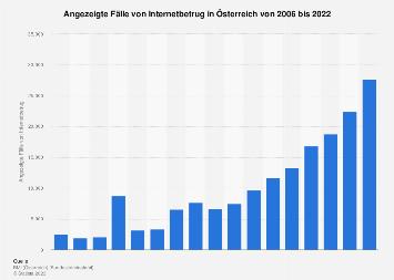 Angezeigte Fälle von Internetbetrug in Österreich bis 2017