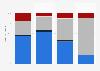 Qualité du réseau mobile sur la ligne TGV Paris-Lyon en 2015, par opérateur