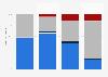 Qualité du réseau mobile sur la ligne TGV Paris-Marseille en 2015, par opérateur