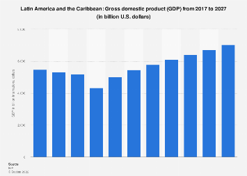 Gross domestic product of Latin America and the Caribbean 2022