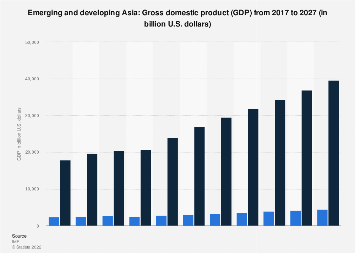 Gross domestic product of emerging and developing Asia 2024