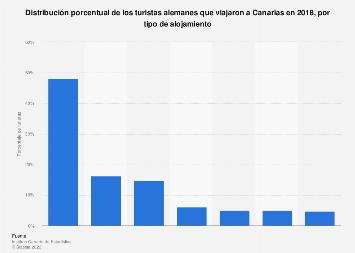 Distribución de turistas alemanes según el tipo de alojamiento Canarias 2016