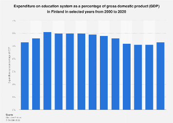 Expenditure on education as a share of GDP in Finland 2000-2017
