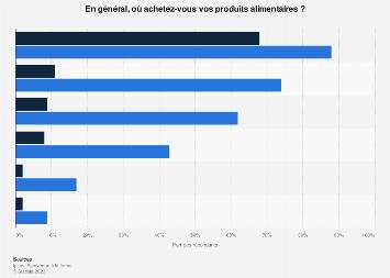 Lieux d'achats de produits alimentaires en France 2014