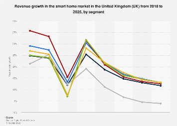 DMO: smart home market revenue change in the UK 2017-2022, by segment