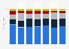 Quarterly global production printer unit shipment market share 2014-2016, by vendor
