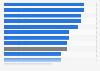 Umfrage in Deutschland zum Nicht-Pflegen von Osterbräuchen 2015 (nach Bundesländern)