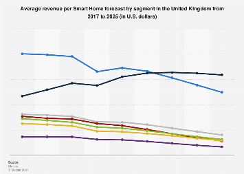 Average revenue per Smart Home segment forecast in the United Kingdom until 2023