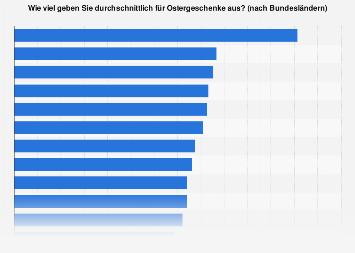 Umfrage zu den Durchschnittsausgaben für Ostergeschenke (nach Bundesländern) 2015