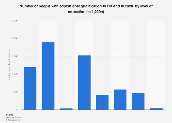 Population with educational qualification in Finland 2017, by level of education