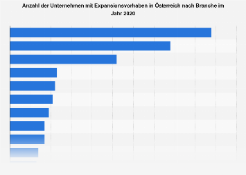 Expansionsabsichten von Unternehmen in Österreich nach Branche 2018