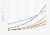 Digital Market Outlook: smart home penetration in the UK 2015-2021, by segment