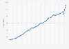 Prévisions du montant du produit intérieur brut en France 2014-2019