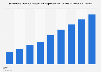 Smart Home revenue forecast in Europe until 2023