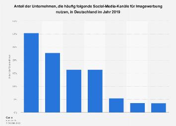 Nutzung von sozialen Netzwerke für Imagewerbung durch Unternehmen in Deutschland 2016