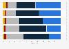 Umfrage zur Häufigkeit des Fleischkonsums in der Schweiz 2013