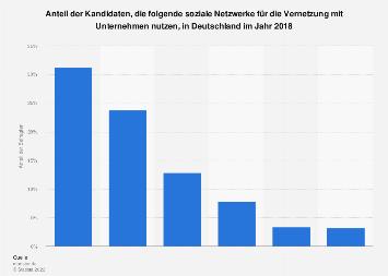 Nutzung von Social Networks für die Vernetzung mit Unternehmen in Deutschland 2018