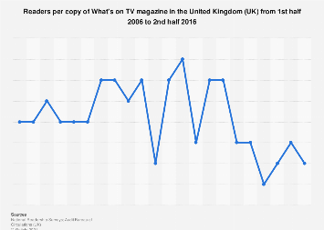 What's on TV: readers per copy in the United Kingdom 2006-2016