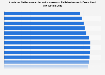 Anzahl der Geldautomaten der Volksbanken und Raiffeisenbanken in Deutschland bis 2017