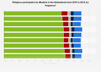 Religious participation by Muslims in the Netherlands 2010-2018, by frequency