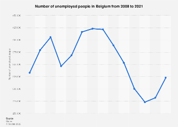 Number of unemployed persons in Belgium 2007-2017