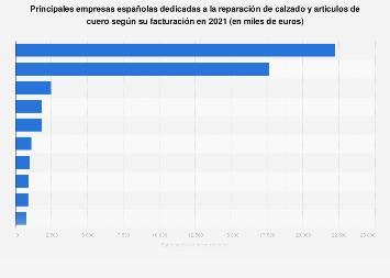 Empresas líderes en reparación de calzado y artículos de cuero España 2017
