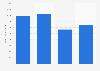 Producción de albaricoques en el mundo 2012-2015