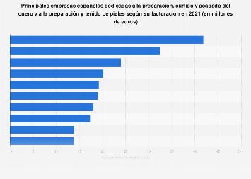 Empresas líderes en preparación, curtido y acabado del cuero y piel España 2015
