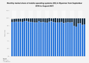 Share of mobile operating systems in Myanmar 2014-2017, by month