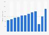 JetBlue Airways - operating revenue 2011-2018