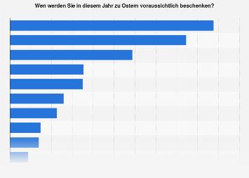 Zu Ostern beschenkte Personen in Österreich 2017