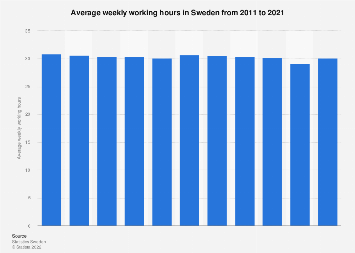 Average working hours in Sweden 2005-2016