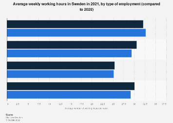 Average weekly working hours in Sweden 2016, by type of employment
