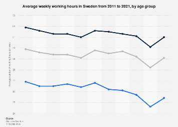 Average weekly working hours in Sweden 2017, by age group