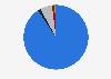 Porcentaje de tebeos publicados según tipo España 2016