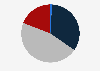 Porcentaje de tebeos publicados según tamaño España 2017