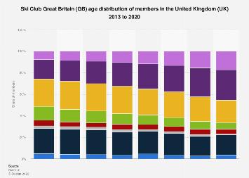 Ski Club GB: age distribution of members in the United Kingdom (UK) 2013-2017