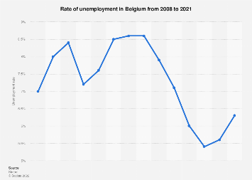 Unemployment rate in Belgium 2008-2018