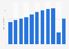 JetBlue Airways - revenue passengers 2011-2018