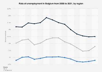 Unemployment rate in Belgium 2007-2017, by region