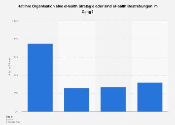 Umfrage in der Schweiz zu eHealth Strategien und eHealth Bestrebungen 2017