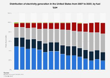 U.S. electricity generation fuel mix 2007-2017